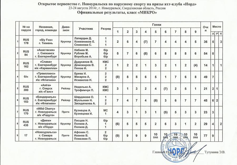 Итоговый протокол регаты «Открытое первенство г. Новоуральска»