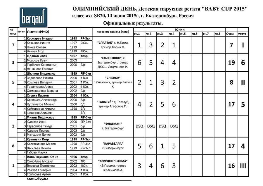 Официальный протокол гонки 13 июня 2015 года